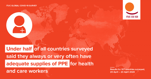 ITUC Global COVID-19 Survey: Global gaps in adequate provision of PPE and preparation of safe workplaces to protect workers from spread of Covid-19 in spotlight